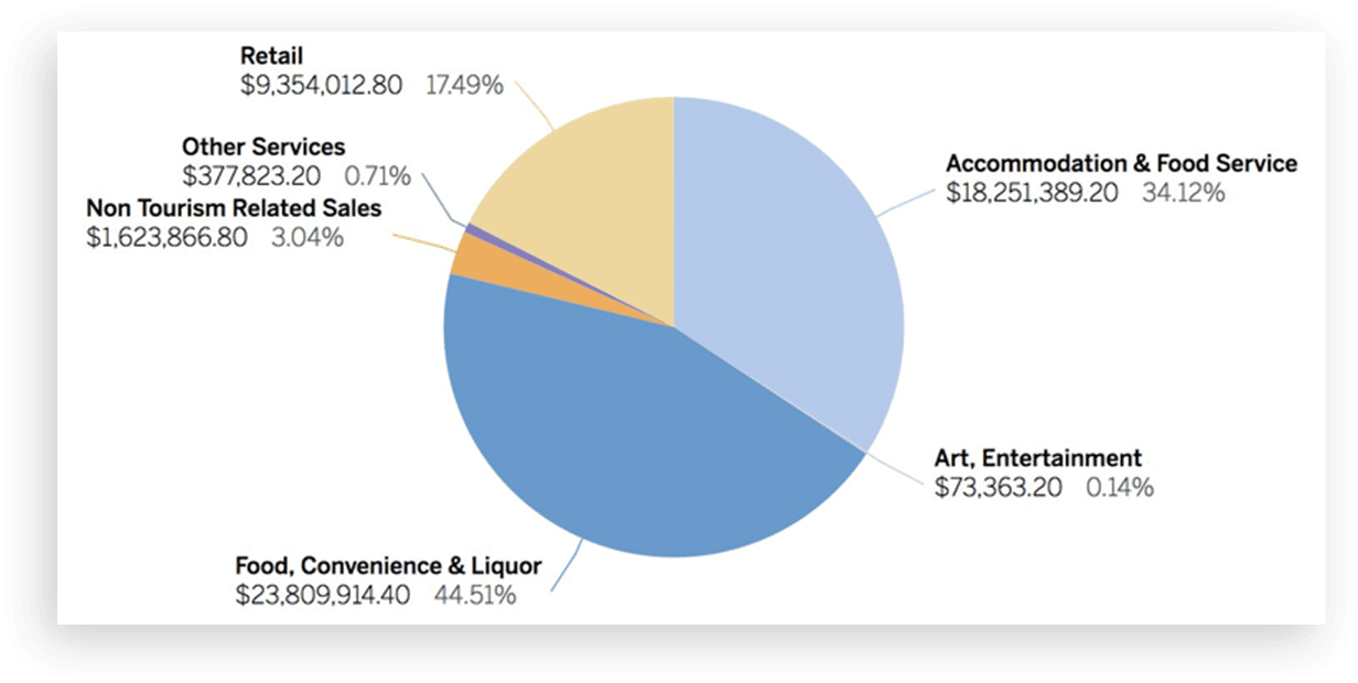 Pie Graph Showing percentages and statistics: Retail: $9,354,012.80 17.49% Accommodations & Food Service: $18,251,389.20 34.12% Art, Entertainment: $73,363,20 0.14% Food, Convenience & Liquor: $23, 809,914.40 44.51% Non-Tourism Related Sales $1,623,866.80 3.04% Other Services: $377,823.20 0.71%